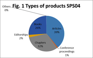 Types of academic products for class SPS/04.