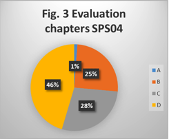 Evaluation of book chapters in class SPS/04.