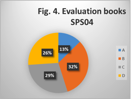 Evaluation of books in class SPS/04.